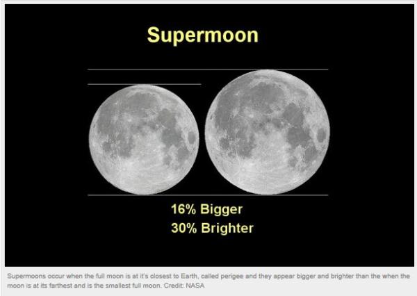 super moon-resized-600